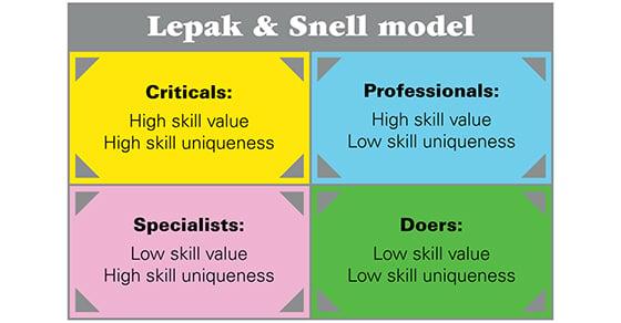 Lepak & Snell model